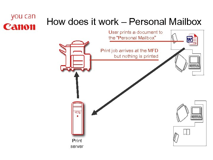 """How does it work – Personal Mailbox User prints a document to the """"Personal"""