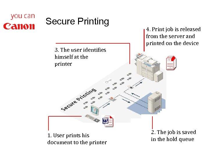 Secure Printing 3. The user identifies himself at the printer 1. User prints his
