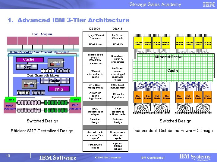 Storage Sales Academy 1. Advanced IBM 3 -Tier Architecture DS 8000 Highly Efficient Channels