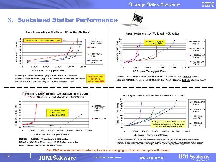 Storage Sales Academy 3. Sustained Stellar Performance EMC DMX requires performance tuning to adapt