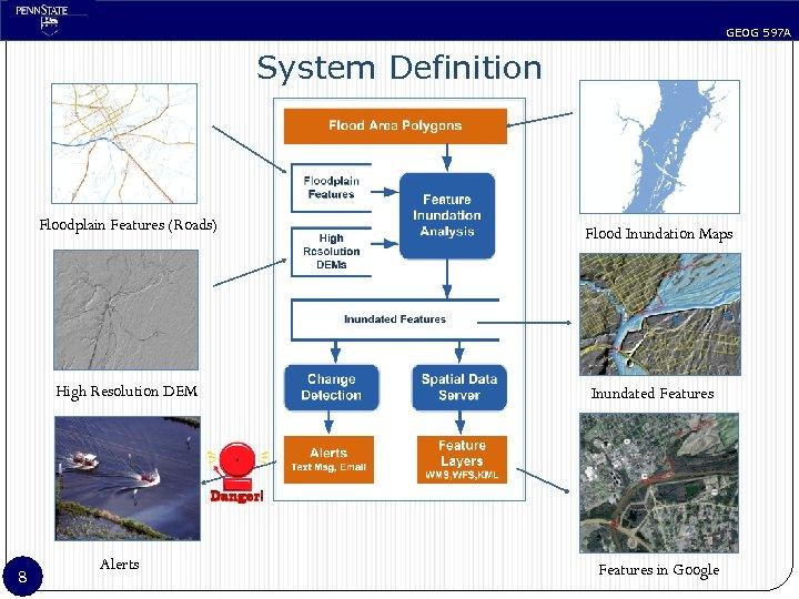 GEOG 597 A System Definition Floodplain Features (Roads) High Resolution DEM 8 Alerts Flood