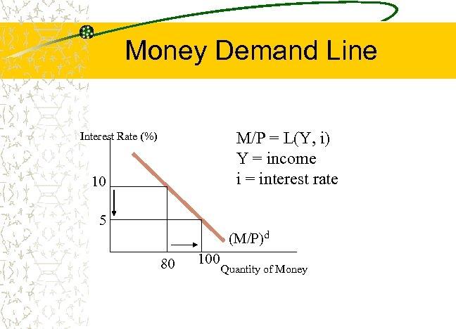Money Demand Line M/P = L(Y, i) Y = income i = interest rate