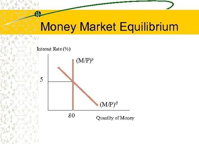 Money Market Equilibrium Interest Rate (%) (M/P)s 5 (M/P)d 80 Quantity of Money