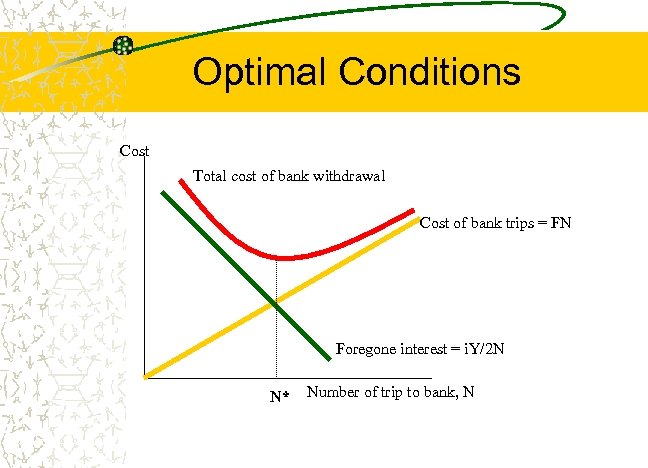 Optimal Conditions Cost Total cost of bank withdrawal Cost of bank trips = FN