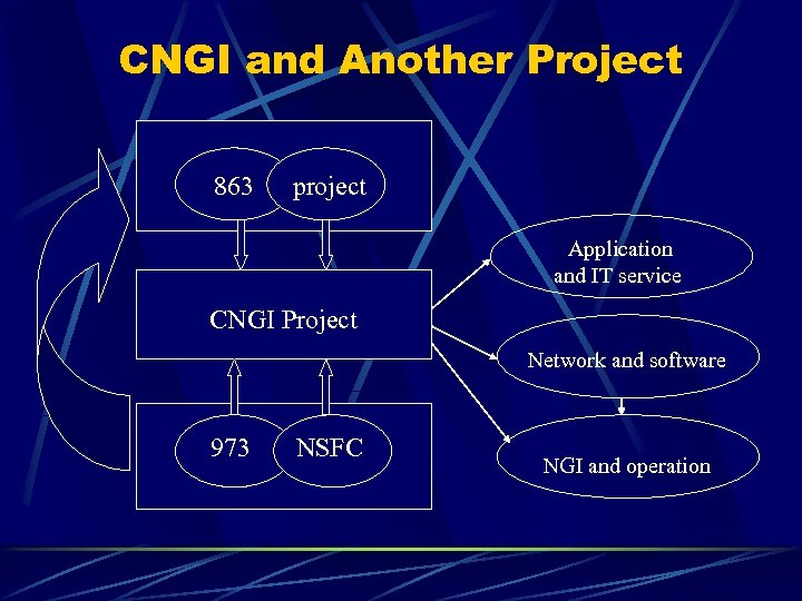 CNGI and Another Project 863 project Application and IT service CNGI Project Network and
