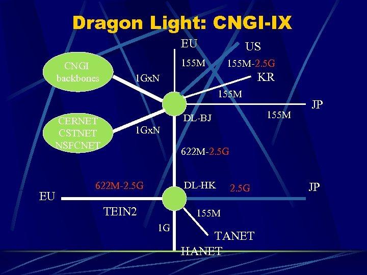 Dragon Light: CNGI-IX EU CNGI backbones US 155 M-2. 5 G KR 1 Gx.