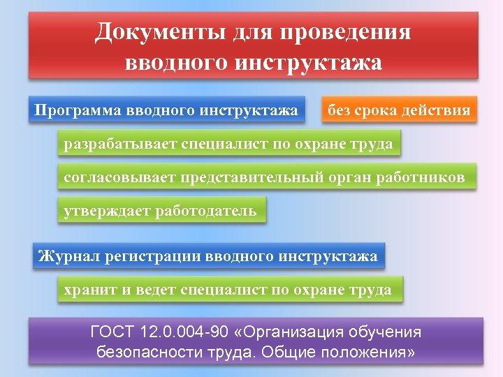 Документы для проведения вводного инструктажа Программа вводного инструктажа без срока действия разрабатывает специалист по