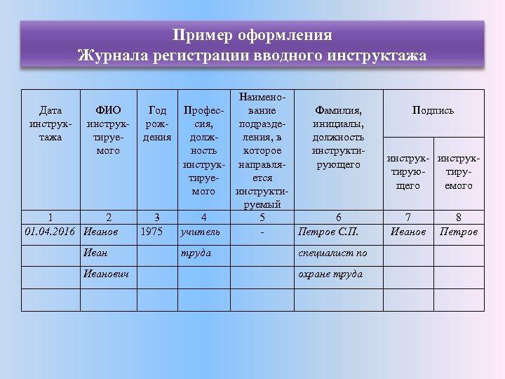 Пример оформления Журнала регистрации вводного инструктажа Наимено. Дата ФИО Год Професвание Фамилия, инструк- рожсия,