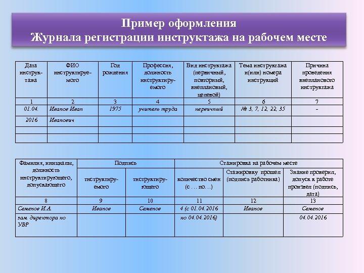 Пример оформления Журнала регистрации инструктажа на рабочем месте Дата инструктажа ФИО инструктируемого 1 01.