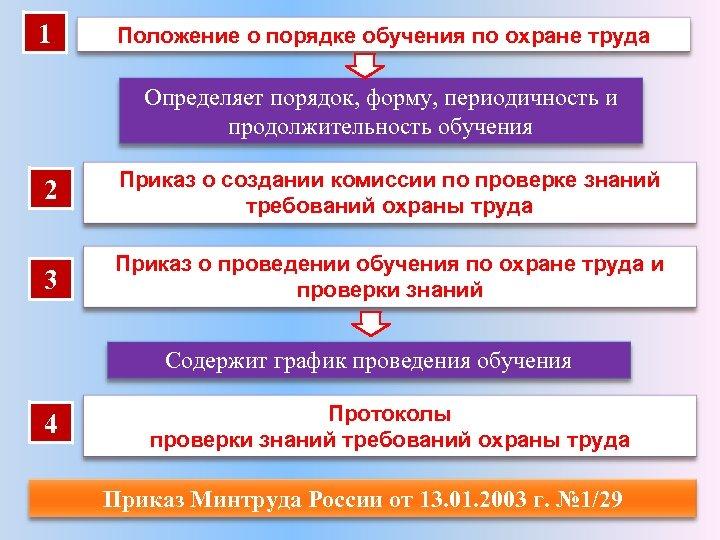 1 Положение о порядке обучения по охране труда Определяет порядок, форму, периодичность и продолжительность