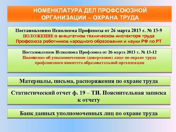НОМЕНКЛАТУРА ДЕЛ ПРОФСОЮЗНОЙ ОРГАНИЗАЦИИ – ОХРАНА ТРУДА Постановлению Исполкома Профсоюза от 26 марта 2013