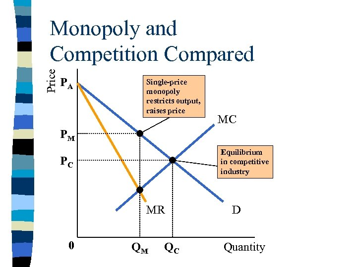 competition and monopoly Market structures ‡ ‡ ‡ ‡ competitive markets monopoly oligopoly monopolistic competition quick overview of supply and resource allocation in competitive markets ‡ marginal benefits from.