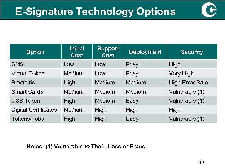E-Signature Technology Options Option Initial Cost Support Cost Deployment Security SMS Low Easy High
