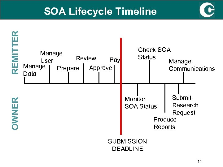 OWNER REMITTER SOA Lifecycle Timeline Manage Review Pay User Manage Approve Prepare Data Check