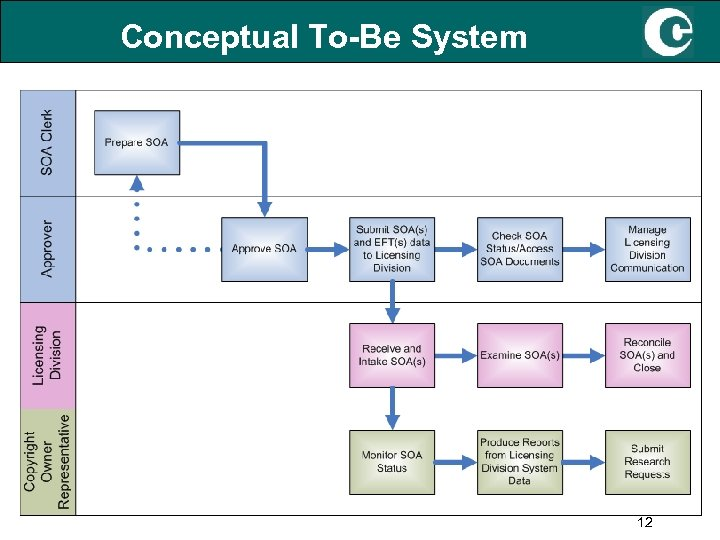 Conceptual To-Be System 12