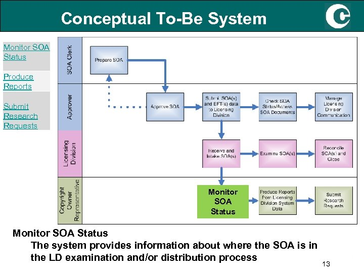 Conceptual To-Be System Monitor SOA Status Produce Reports Submit Research Requests Monitor SOA Status