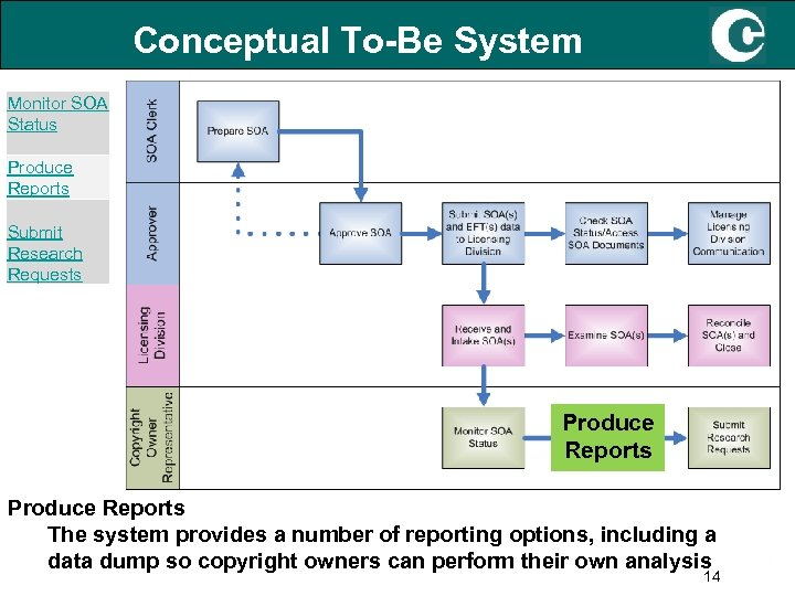 Conceptual To-Be System Monitor SOA Status Produce Reports Submit Research Requests Produce Reports The