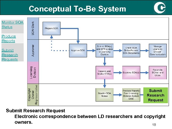 Conceptual To-Be System Monitor SOA Status Produce Reports Submit Research Request Electronic correspondence between