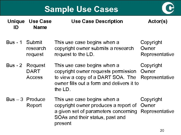 Sample Use Cases Unique Use Case ID Name Use Case Description Actor(s) Bus -