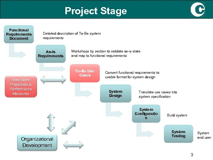 Project Stage Functional Requirements Document Detailed description of To-Be system requirements As-Is Requirements Workshops