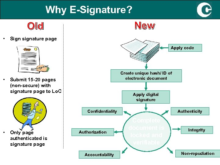 Why E-Signature? New Old • Sign signature page Apply code • Create unique hash/