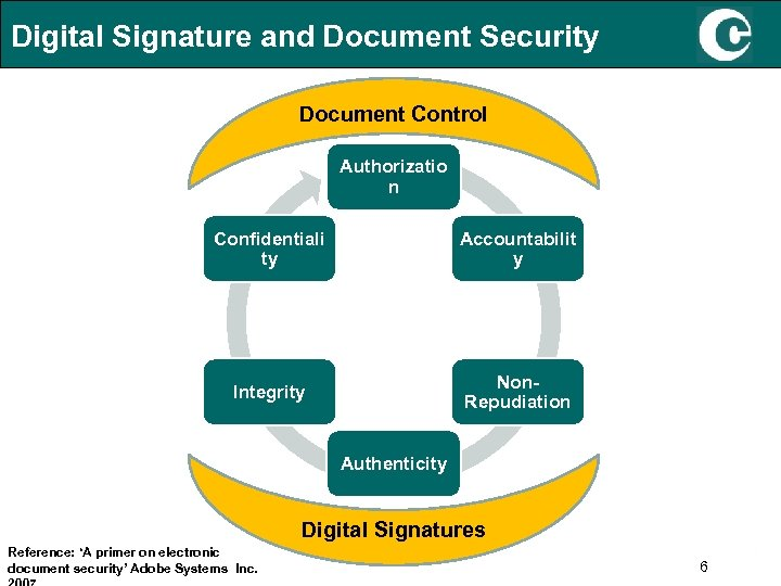 Digital Signature and Document Security Document Control Authorizatio n Confidentiali ty Accountabilit y Integrity