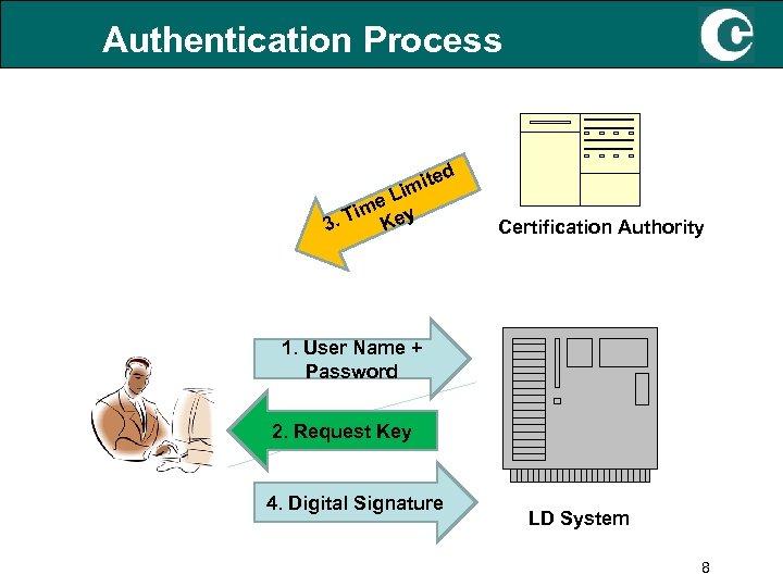 Authentication Process ed t imi L me y i 3. T Ke Certification Authority