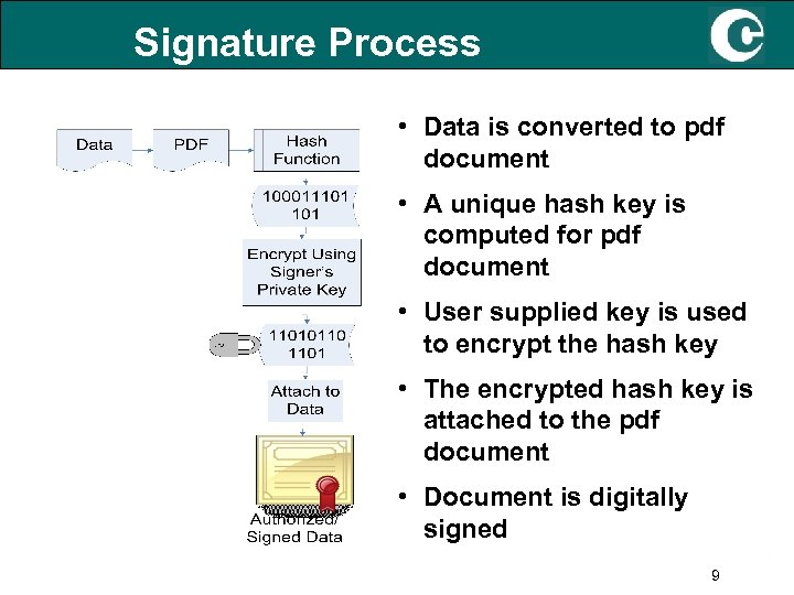 Signature Process • Data is converted to pdf document • A unique hash key