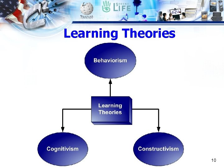 Learning Theories 10