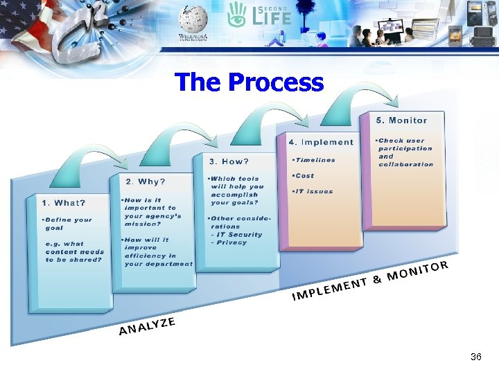 The Process 36