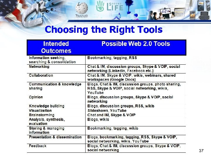 Choosing the Right Tools 37