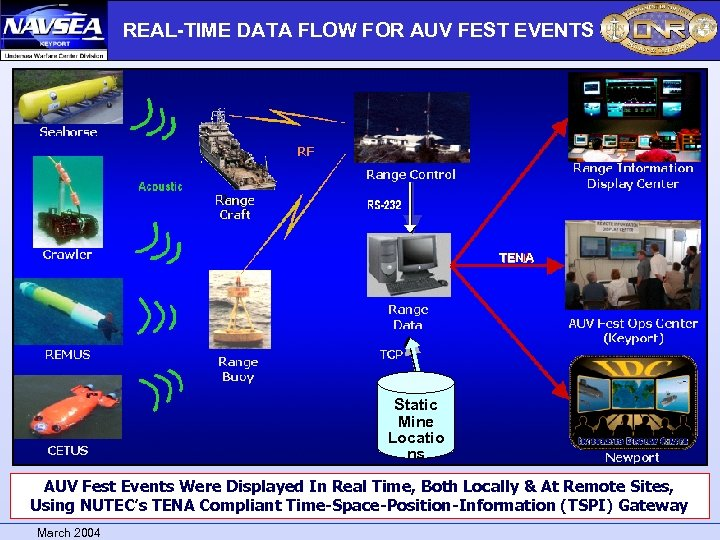 REAL-TIME DATA FLOW FOR AUV FEST EVENTS TENA Static Mine Locatio ns AUV Fest