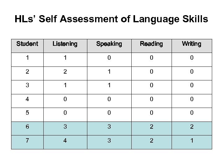 HLs' Self Assessment of Language Skills Student Listening Speaking Reading Writing 1 1 0