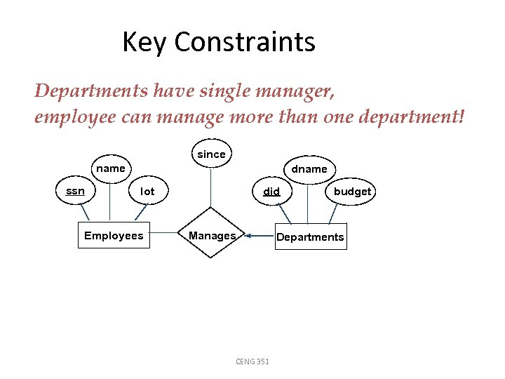 Key Constraints Departments have single manager, employee can manage more than one department! since