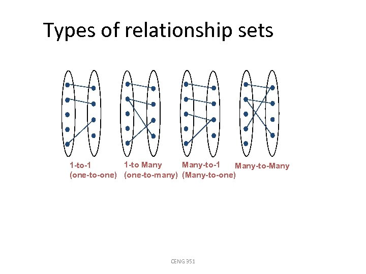 Types of relationship sets 1 -to Many-to-1 1 -to-1 Many-to-Many (one-to-one) (one-to-many) (Many-to-one) CENG