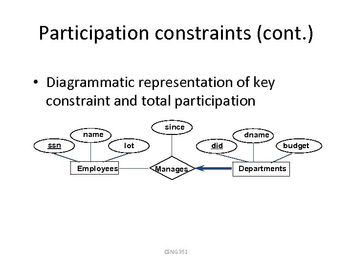 Participation constraints (cont. ) • Diagrammatic representation of key constraint and total participation since