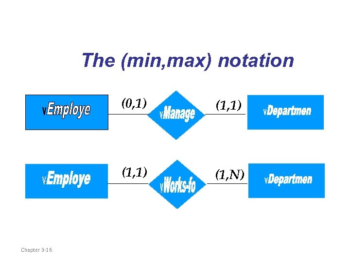 The (min, max) notation (0, 1) (1, 1) Chapter 3 -16 (1, 1) (1,