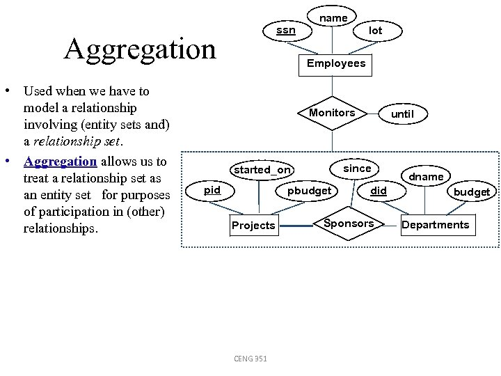 ssn Aggregation • Used when we have to model a relationship involving (entity sets