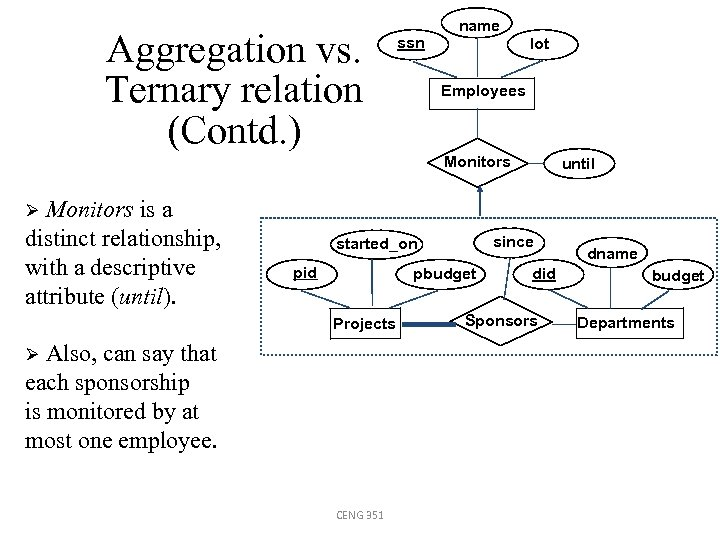 Aggregation vs. Ternary relation (Contd. ) ssn name lot Employees Monitors is a distinct