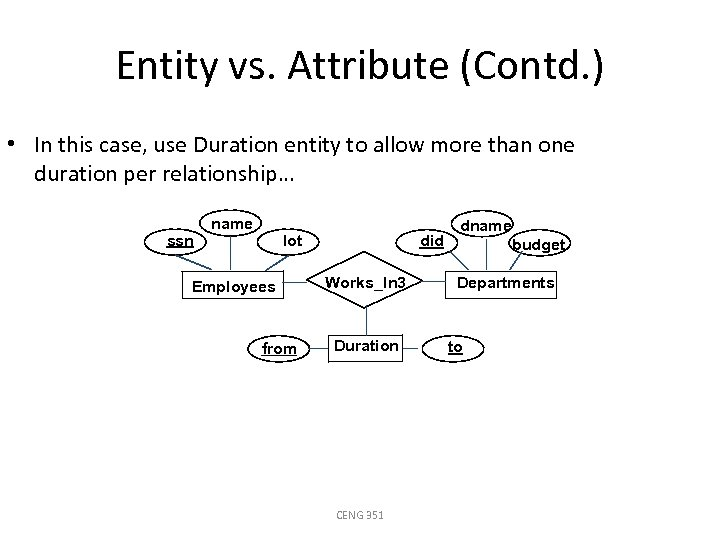 Entity vs. Attribute (Contd. ) • In this case, use Duration entity to allow