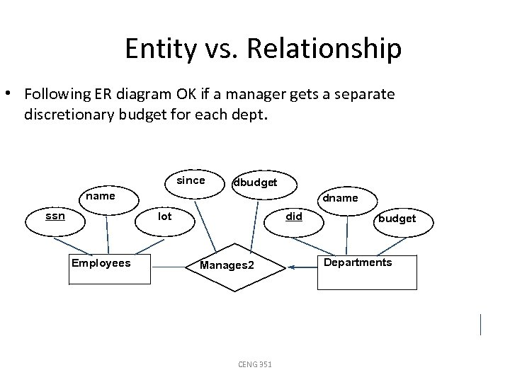Entity vs. Relationship • Following ER diagram OK if a manager gets a separate