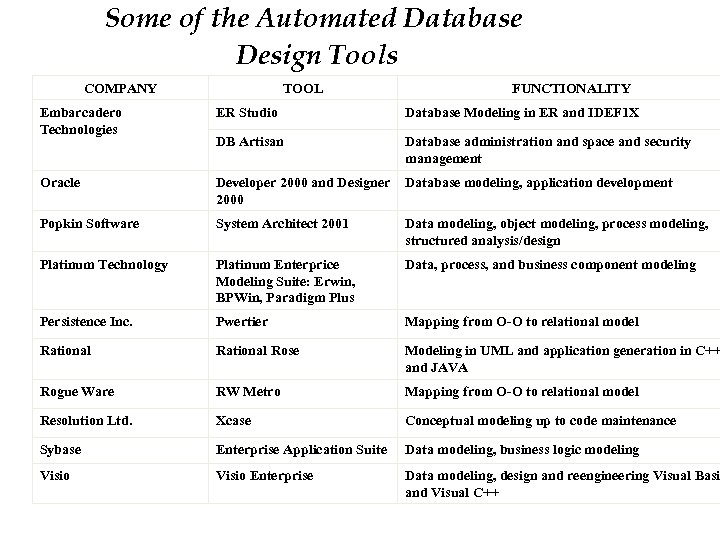 Some of the Automated Database Design Tools COMPANY TOOL FUNCTIONALITY Embarcadero Technologies ER Studio