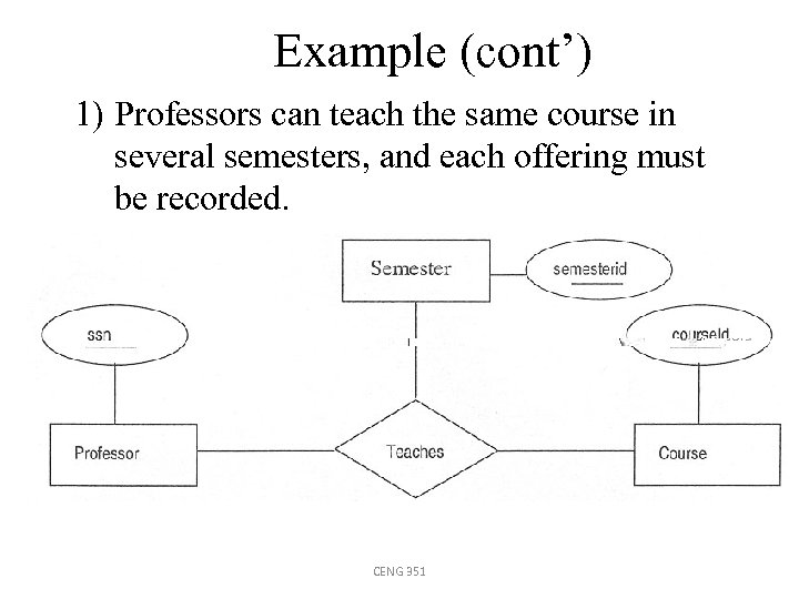 Example (cont') 1) Professors can teach the same course in several semesters, and each