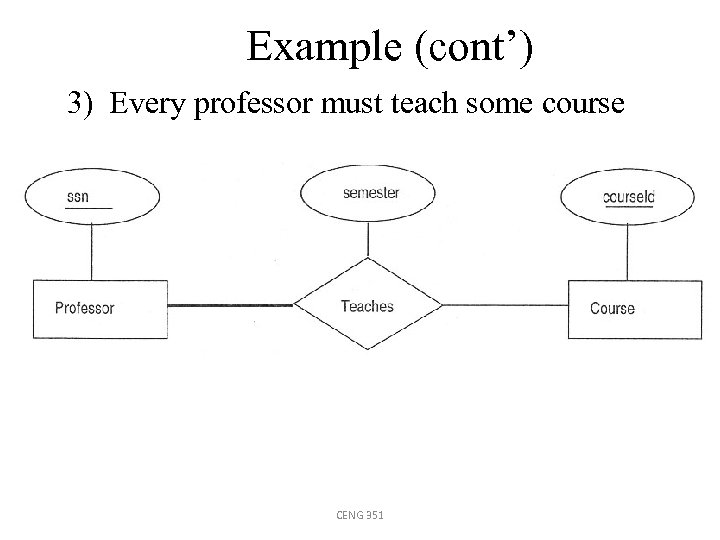 Example (cont') 3) Every professor must teach some course CENG 351