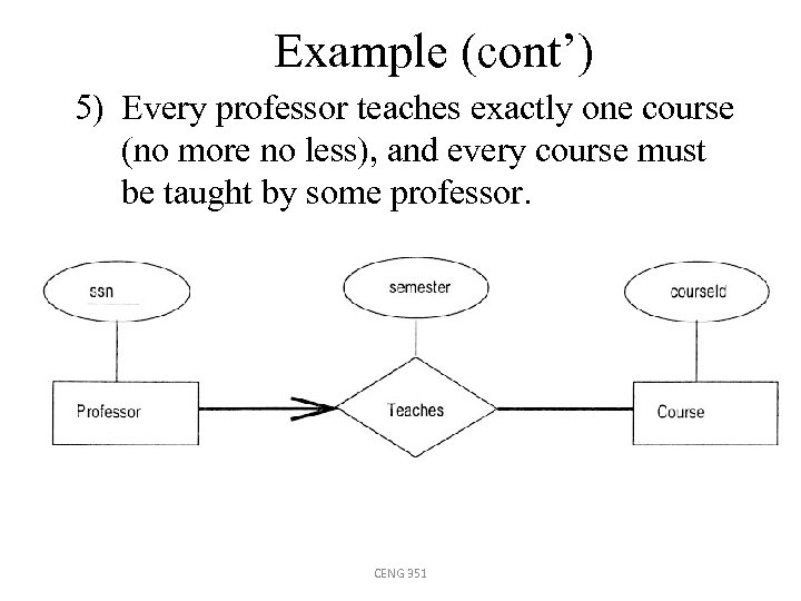 Example (cont') 5) Every professor teaches exactly one course (no more no less), and