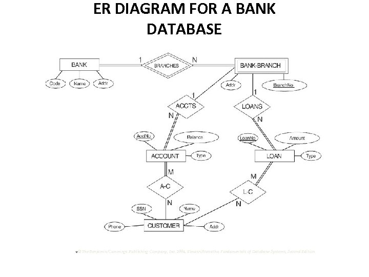 ER DIAGRAM FOR A BANK DATABASE v© The Benjamin/Cummings Publishing Company, Inc. 1994, Elmasri/Navathe,