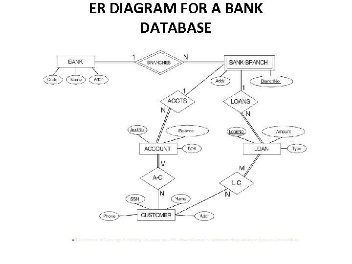 ER DIAGRAM FOR A BANK DATABASE v© The Benjamin/Cummings Publishing Company, Inc. 1994, Elmasri/Navathe,