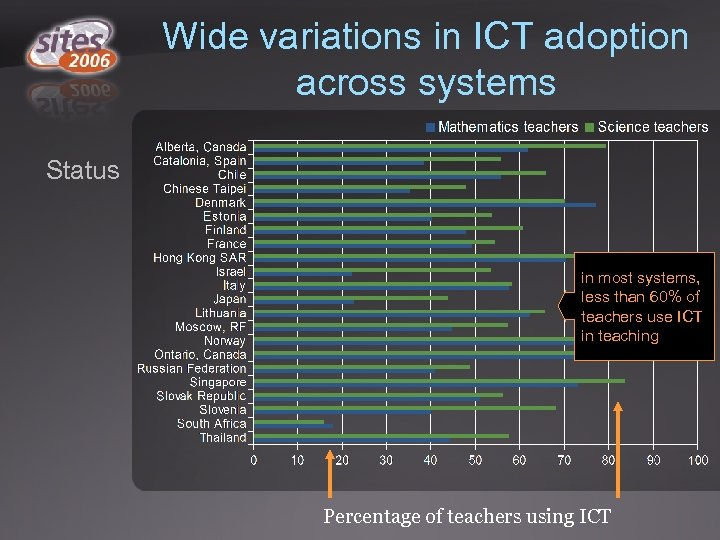 Wide variations in ICT adoption across systems Status in most systems, less than 60%
