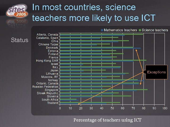 In most countries, science teachers more likely to use ICT Status Exceptions Percentage of