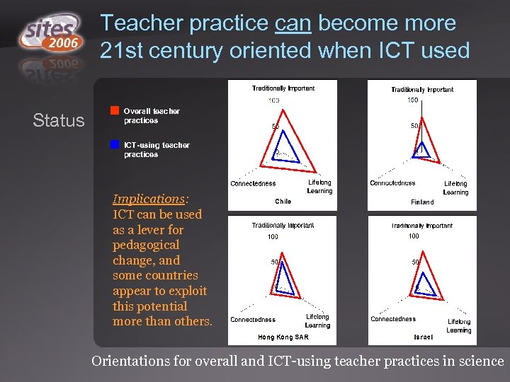Teacher practice can become more 21 st century oriented when ICT used Status Overall